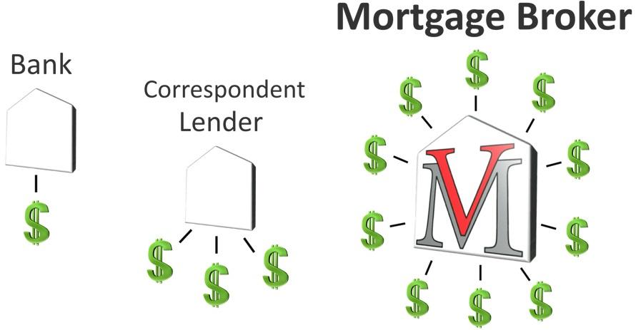 Portland's Best Mortgage Service