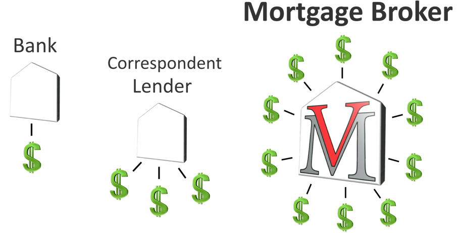 Mortgage Brokerage
