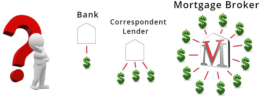 Comparing Home Loan Options
