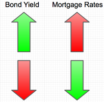 bond yield mortgage rates