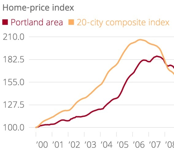 Portland Real Estate
