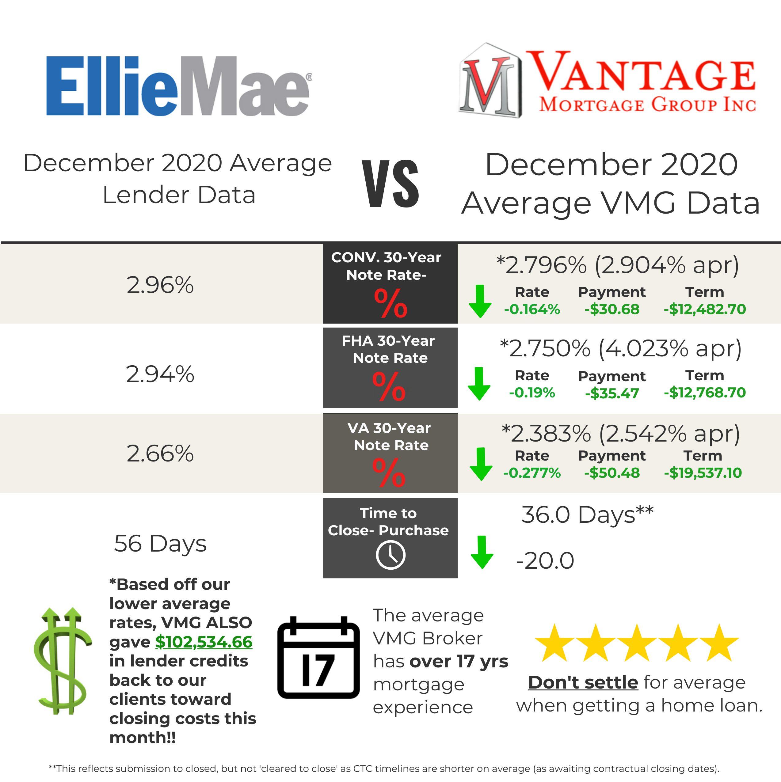 Compare Vantage